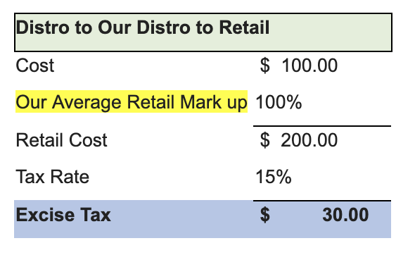 CDTFA Cannabis Excise Tax Example 1