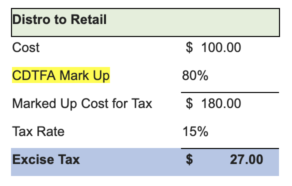 CDTFA Cannabis Excise Tax Example 2