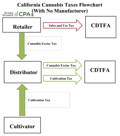 Cannabis-Taxes-with-No-Manufacturer2